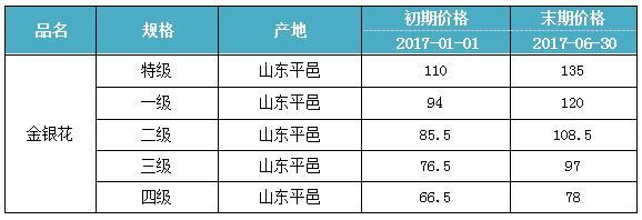 康美·平邑金银花价格指数报告(2017年上半年)