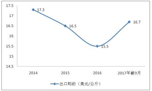 2017年黄连产新后,行情会继续坚挺上行?