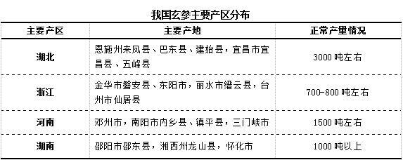 2018年春节后,玄参会不会下跌?