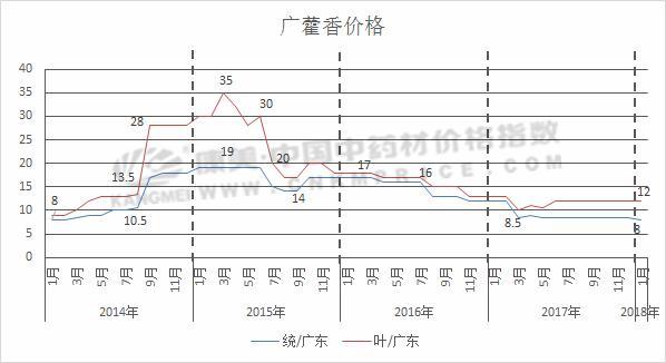 单品分析:广藿香关注有增,价格预期上涨