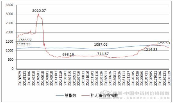 胖大海即将产新,市场价格预期不高(3月29日)