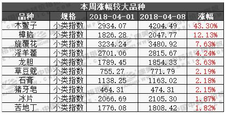 总指数稳中有跌,木鳖子价格翻倍(2018.4.8期)