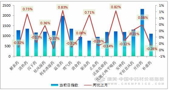 3月指数月报:籽种市场热火朝天 药市淡季却提前来临