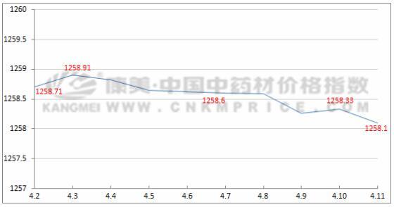 十日涨跌:香料品种持续低迷,白及价格下滑(4月11日)