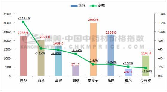 数据周报:川贝母价格坚挺,白及走动缓慢