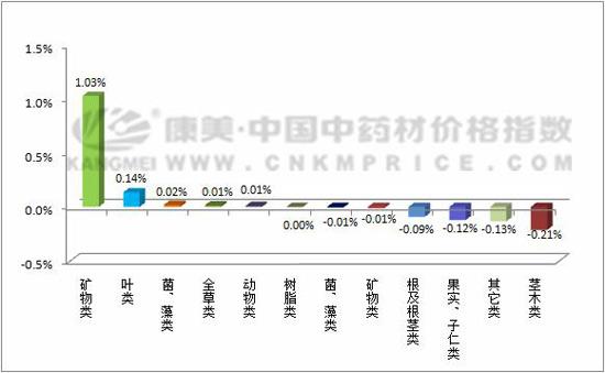 日常监测:吴茱萸持续上涨,三七成交低迷(5月8日)