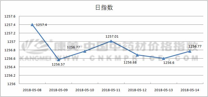 中药材总指数继续下滑,覆盆子下跌幅度最大(2018.5.13期)