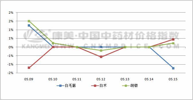 日常监测:西洋参行情下滑明显,白术价格波动较大(5月15日)
