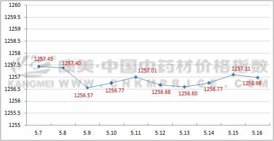 十日涨跌:黑龙江白头翁库存薄弱,浙江覆盆子产新量大增