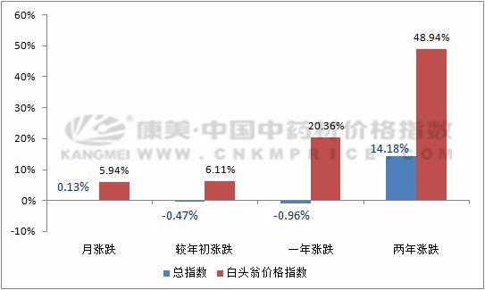 品种分析:白头翁资源紧缺,价格不断抬升(5月31日)