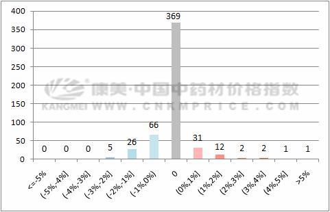 数据周报:苍术价格继续攀高,板蓝根回调下滑