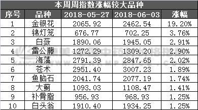 中药材价格指数恢复上涨,金银花持续上涨(2018.6.3期)