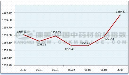 日常监测:金银花引领花类、孢子类价格指数上涨(6月5日)
