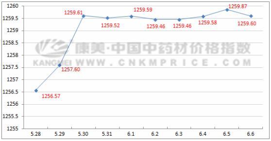 十日涨跌:宁夏、青海枸杞价格持续下滑(6月6日)