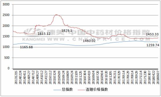 品种分析:临近产新,连翘价格突然上涨!(6月7日)