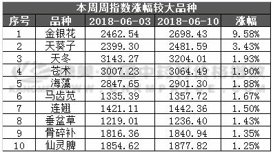 总指数继续企稳,金银花领航上涨(2018.6.10期)