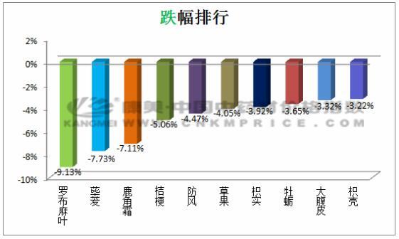 日常监测:桔梗货源充足,价格波动下滑(6月12日)