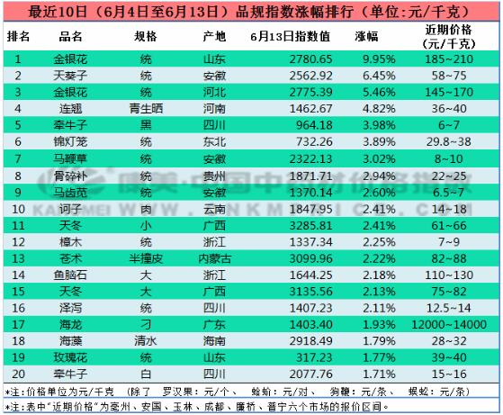 十日涨跌:福建柘荣太子参价格反弹,防风疲软下滑(6月13日)