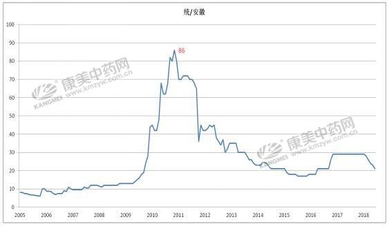 低价位药材品种,后市走势分析