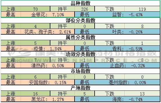 技术分析:周指数上扬,海南益智下滑(7.1期)