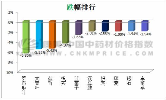 日常监测:大黄走快,价格上涨(7月3日)