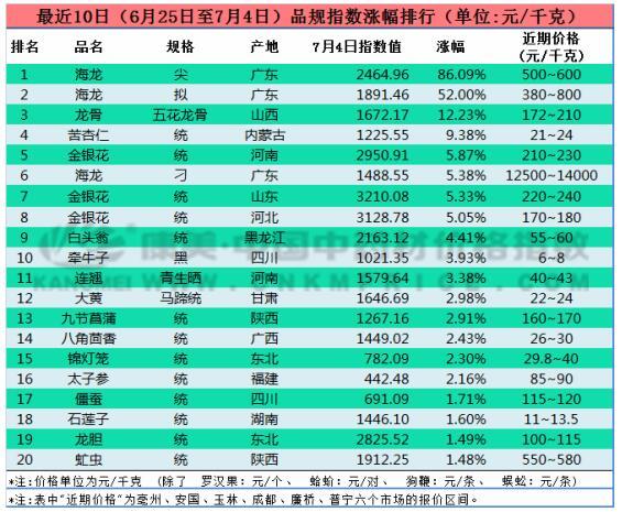 十日涨跌:广东海龙价升,云南三七价跌(7月4日)