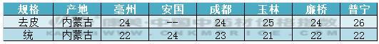 """品种分析:受""""寒潮""""影响,苦杏仁行情持续上涨(7月5日)"""