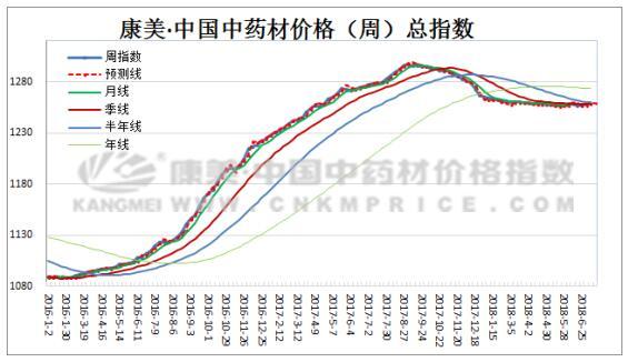 总指数平稳:海龙上涨,罗布麻叶下跌(2018.7.8期)