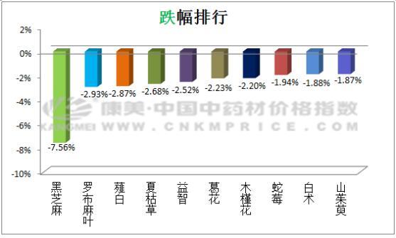 日常监测:海龙价格上升,金银花行情不前(7月10日)