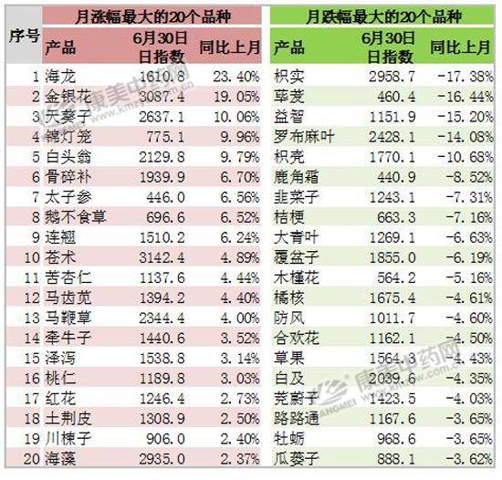6月指数月报:投资情绪低迷 行情疲软震荡