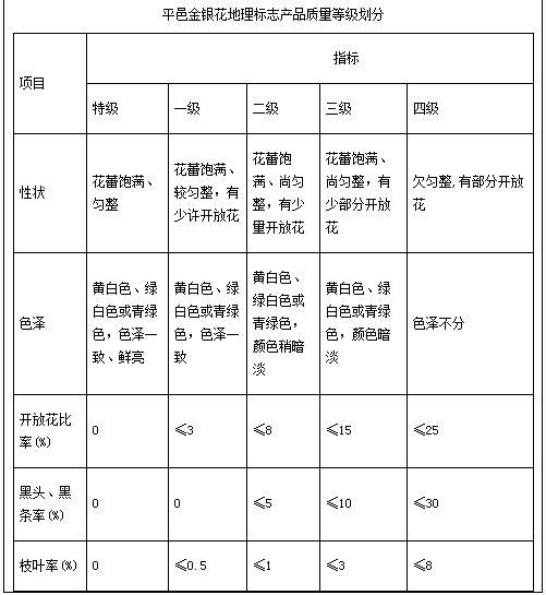 7月11日平邑金银花官方价格(郑城)