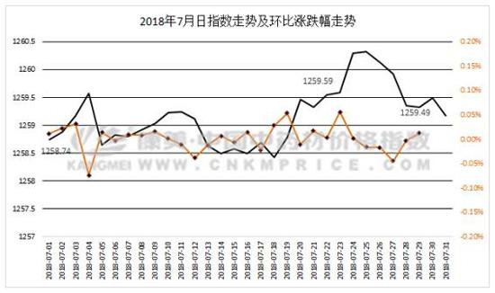 七月淡季:减产、暴雨成为淡季中舆情重点