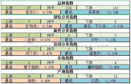 产新伊始,南五味子能否高歌猛进?(2018.8.5期)