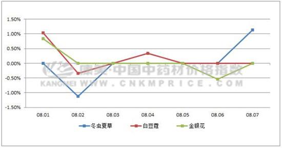 日常监测:果实、子仁类价格指数下跌最大(8月7日)