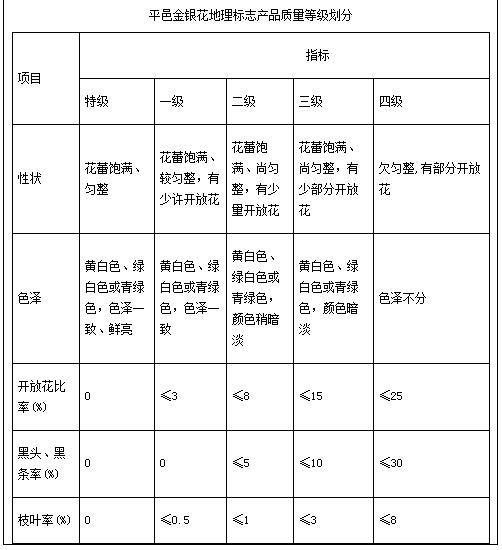 8月10日平邑金银花官方价格(郑城)