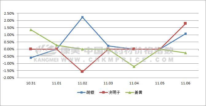 日常监测:胡椒成本反弹,猪苓滑铁卢领跌(11月6日)