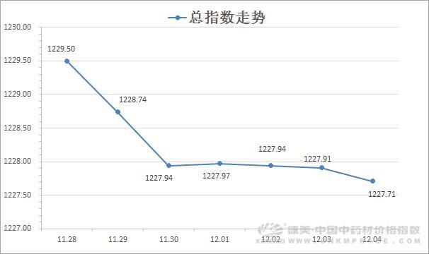 日常分析:大品种有向阳之势,日志数跌幅减缓(12月4日)