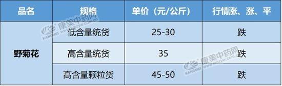 12月6日安国市场野菊花行情疲软