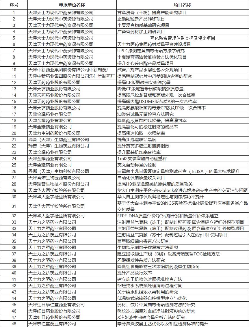 天津发布2019年质量攻关重点项目计划,其中医药行业48项