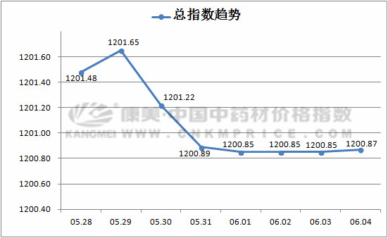 总指数跌幅趋缓,干旱助力黄芩价格上涨