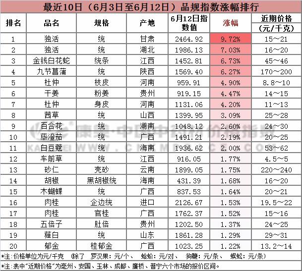 十日涨跌:总指数阶段性下跌,杜仲价格上升