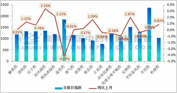 7月指数月报:进口和减产品种行情抢眼
