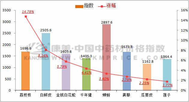数据周报:白花蛇涨价,南五味跟随北五味下跌