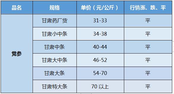 甘肃首阳市场党参原装价格稳定