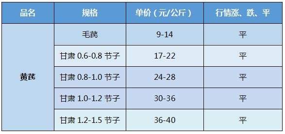 甘肃首阳市场黄芪走动缓慢