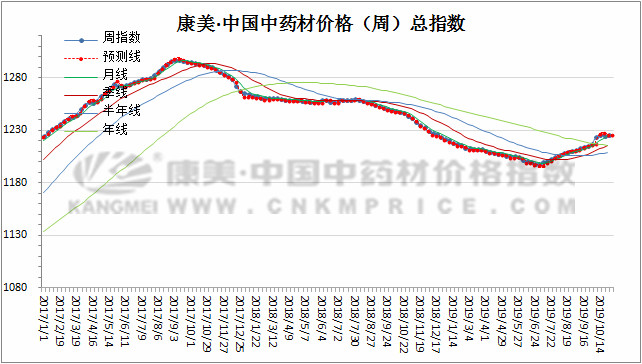 产新进行时:三棱价格上涨,白术行情下滑