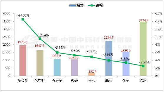 数据周报:吴茱萸产新续滑,半边莲半枝莲涨跌分化