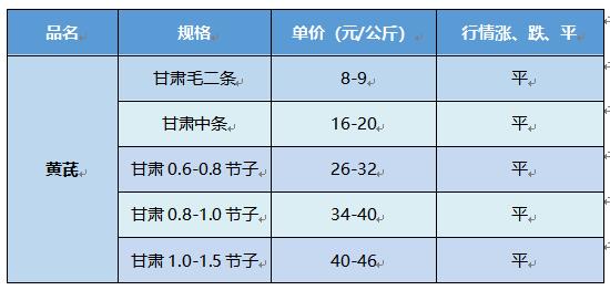 甘肃岷县市场黄芪走缓