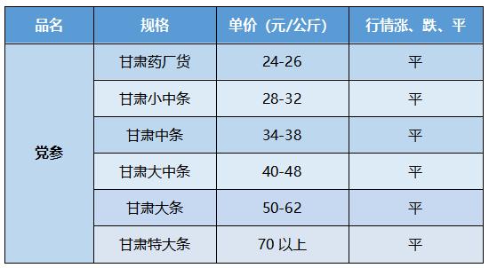 甘肃渭源市场党参价格稳定