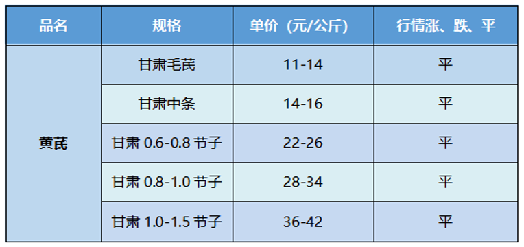 甘肃首阳市场黄芪价格稳定